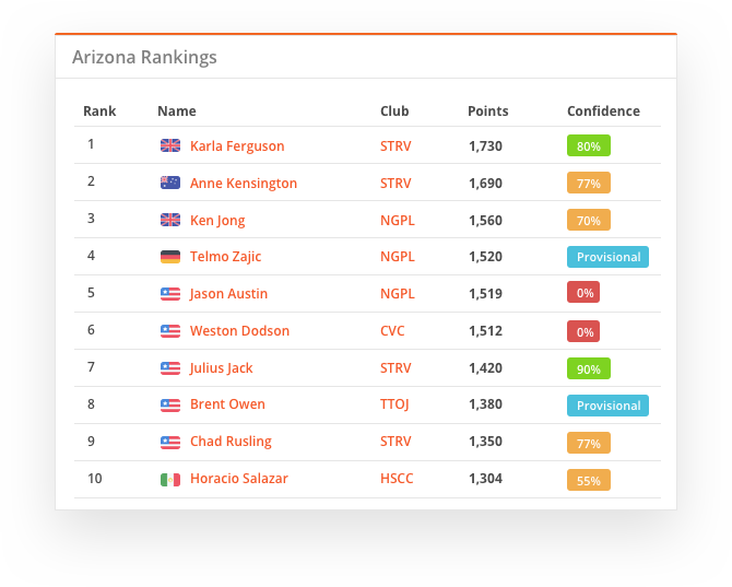 sportyHQ Rankings & Sanctioning